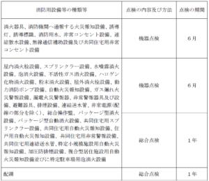 消防用設備等を点検する期間の表