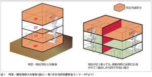特定一階段等防火対象物の説明
