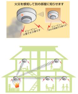 特定小規模自火報の無線連動の説明図