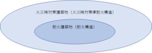 火災時対策建築物と耐火建築物の関係性を表した図