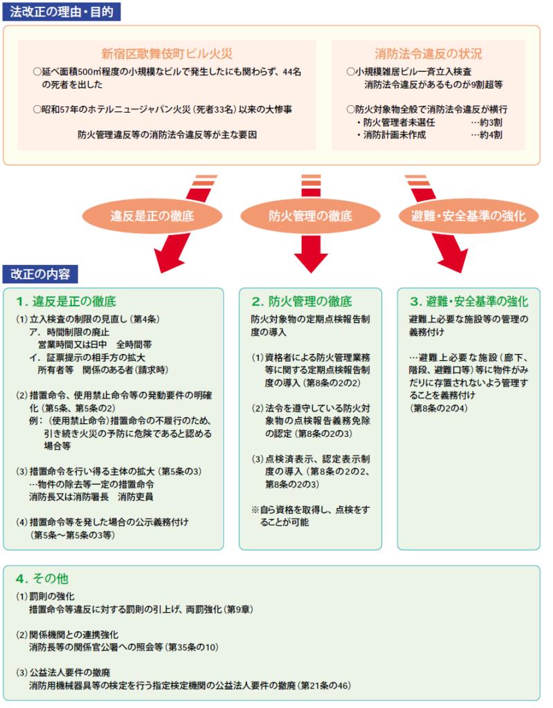 新宿歌舞伎町の雑居ビル火災を契機とした法改正内容