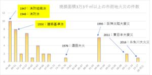 市街地大火の発生件数の推移を示した柱状図
