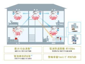 特小自火報の親機と子機の関係性の説明図