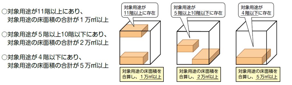 複合用途での防災管理(自衛消防組織)が対象となる建物規模