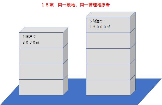 同一敷地、同一管理権原者なら2棟とも令2条が適用され、1の防火対象物とみなされる。