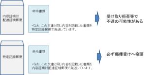 郵送での配達証明郵便と特定記録郵便の到達の違いを比較した図